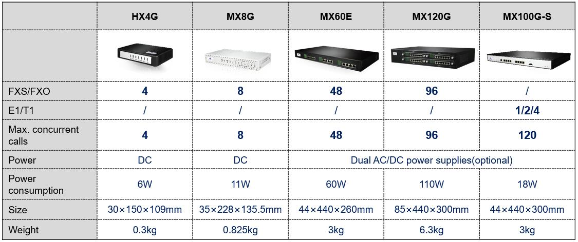 Newrock VoIP Gateway product line